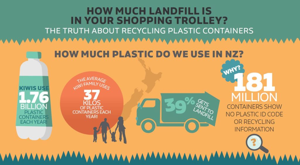 How much landfill is in your shopping trolley infographic
