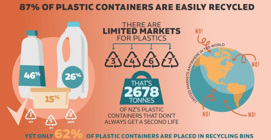 87% of plastic containers are easily recycled inforgraphic