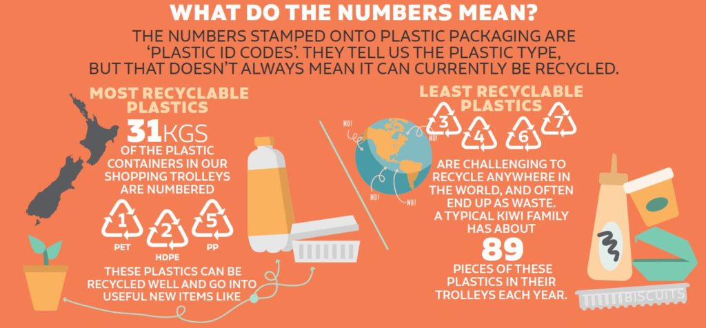 What do the numbers mean infographic