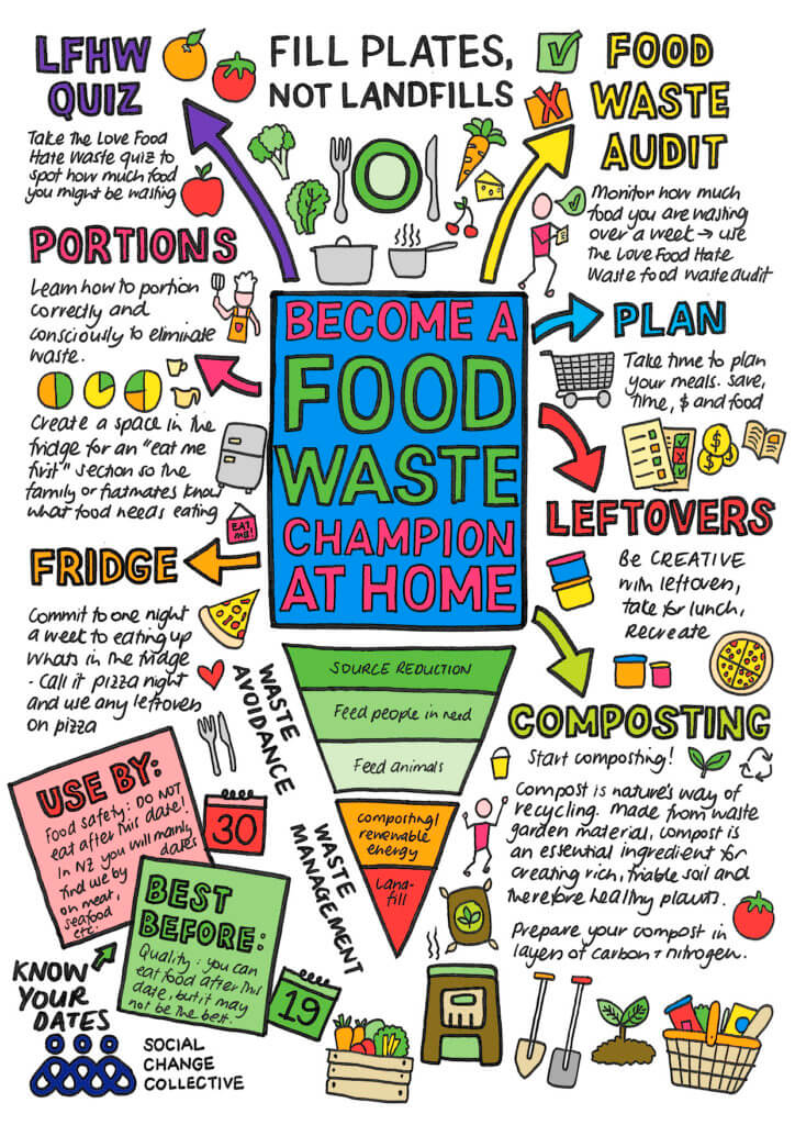 mindmap illustrating how to become a food waste champion: plan, creative use of leftover, composting, eat up what's in the fridge, portion correctly, take the quiz on the love food hate waste website